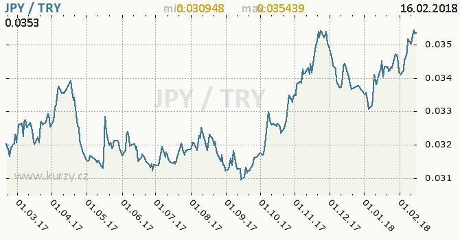 Graf turecká lira a japonský jen