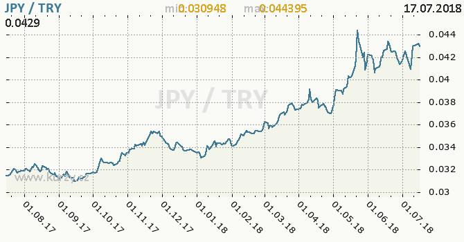 Vývoj kurzu JPY/TRY - graf