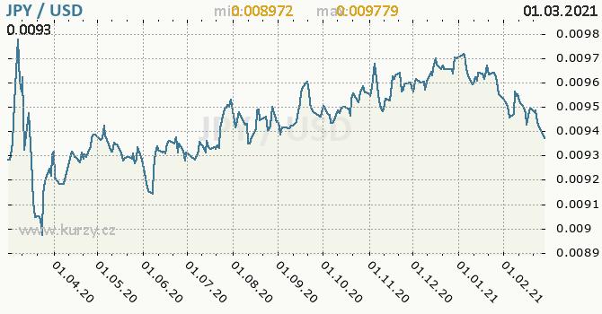 Vývoj kurzu JPY/USD - graf