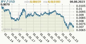 Graf JPY / USD denní hodnoty, 10 let, formát 350 x 180 (px) PNG