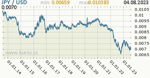 Graf JPY / USD denní hodnoty, 10 let, formát 500 x 260 (px) PNG