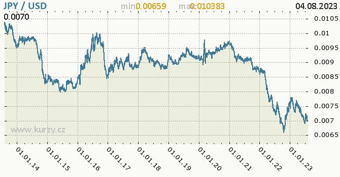Graf JPY / USD denní hodnoty, 10 let, formát 670 x 350 (px) PNG