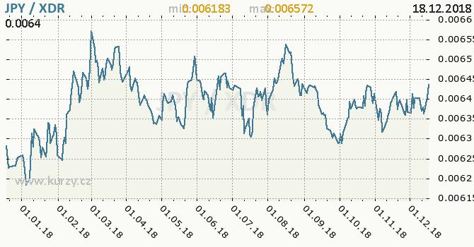 Vývoj kurzu JPY/XDR - graf