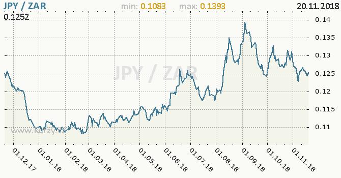 Vývoj kurzu JPY/ZAR - graf