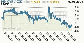 Komorský frank graf KMF / CZK denní hodnoty, 10 let, formát 350 x 180 (px) PNG