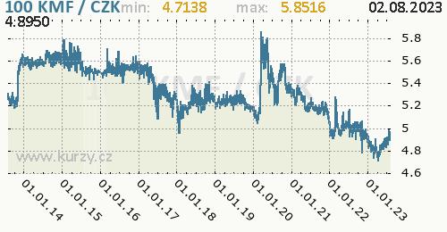 Komorský frank graf KMF / CZK denní hodnoty, 10 let, formát 500 x 260 (px) PNG