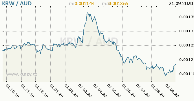 Vývoj kurzu KRW/AUD - graf