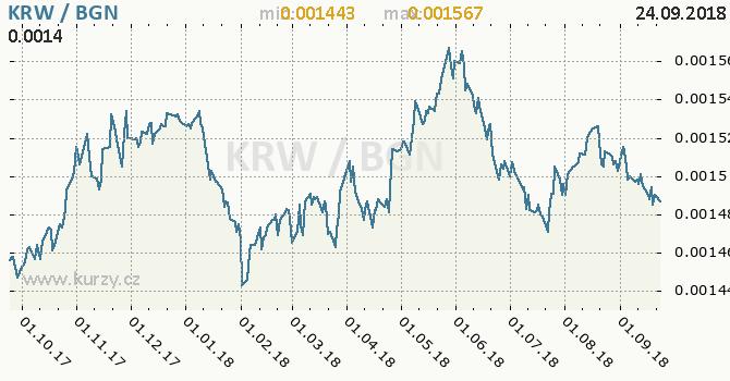 Vývoj kurzu KRW/BGN - graf