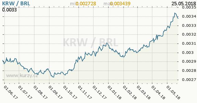 Vývoj kurzu KRW/BRL - graf