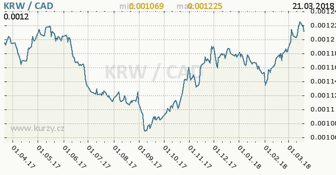 Vývoj kurzu KRW/CAD - graf