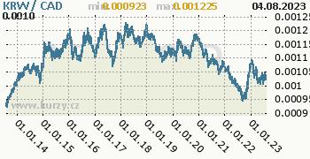 Graf KRW / CAD denní hodnoty, 10 let, formát 350 x 180 (px) PNG