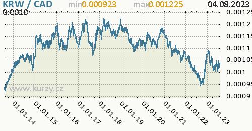 Graf KRW / CAD denní hodnoty, 10 let, formát 500 x 260 (px) PNG