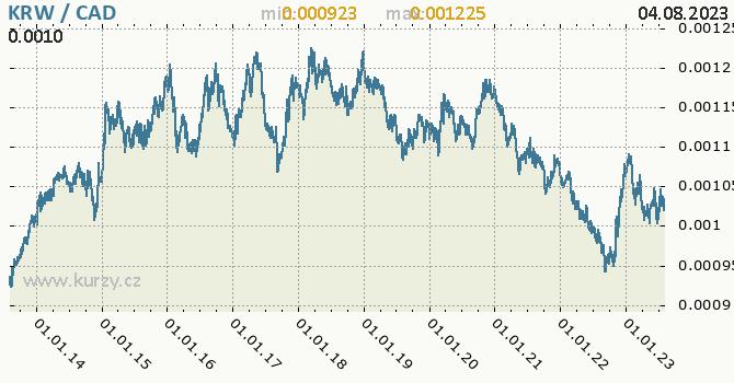 Graf KRW / CAD denní hodnoty, 10 let, formát 670 x 350 (px) PNG