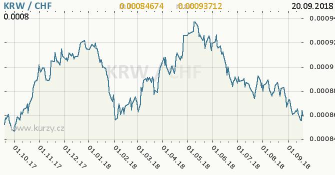 Vývoj kurzu KRW/CHF - graf