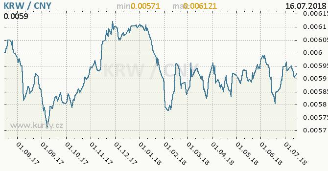 Vývoj kurzu KRW/CNY - graf