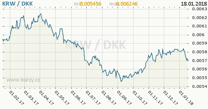 Graf dánská koruna a jihokorejský won
