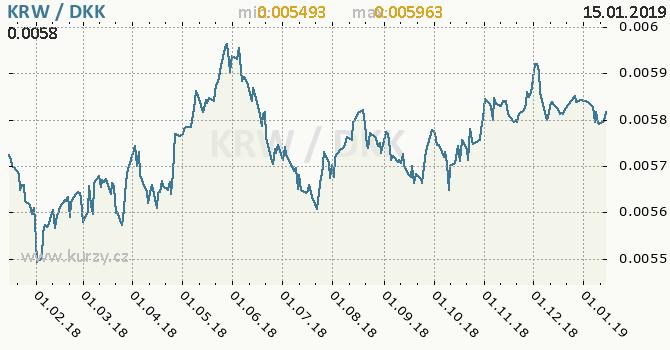 Vývoj kurzu KRW/DKK - graf