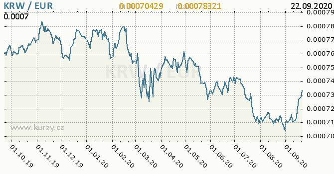 Vývoj kurzu KRW/EUR - graf