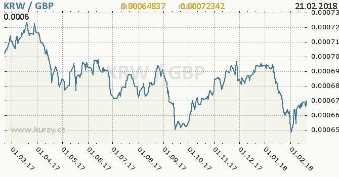Vývoj kurzu KRW/GBP - graf
