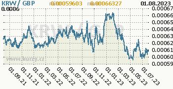 Graf KRW / GBP denní hodnoty, 2 roky, formát 350 x 180 (px) PNG