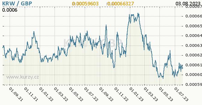 Graf KRW / GBP denní hodnoty, 2 roky, formát 670 x 350 (px) PNG
