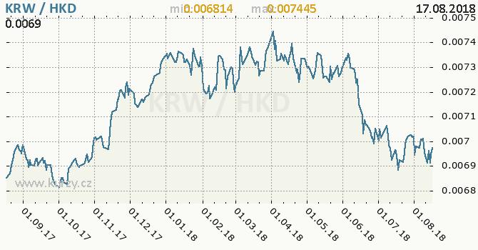 Vývoj kurzu KRW/HKD - graf