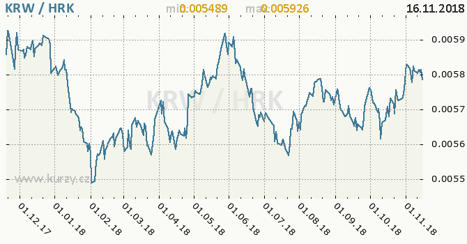 Vývoj kurzu KRW/HRK - graf
