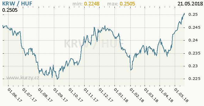 Vývoj kurzu KRW/HUF - graf