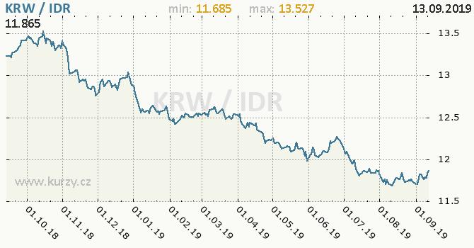 Vývoj kurzu KRW/IDR - graf