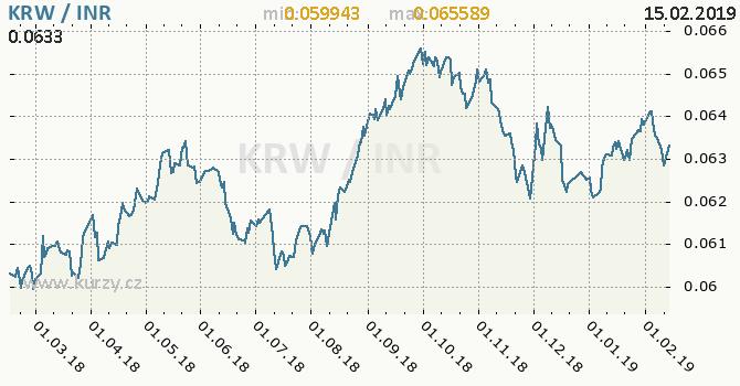 Vývoj kurzu KRW/INR - graf