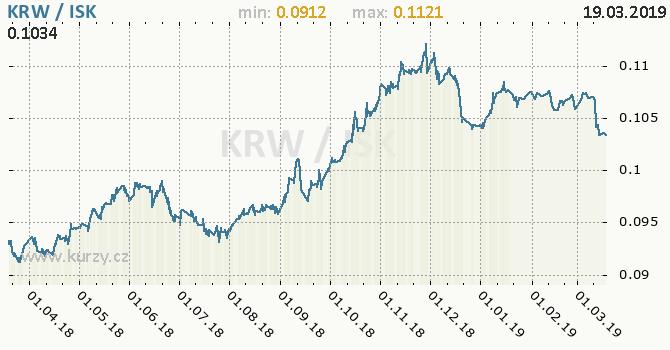 Vývoj kurzu KRW/ISK - graf