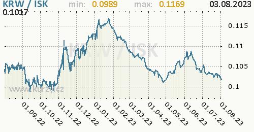Graf KRW / ISK denní hodnoty, 1 rok, formát 500 x 260 (px) PNG