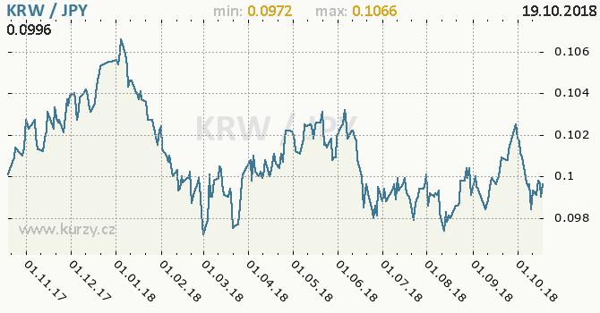 Vývoj kurzu KRW/JPY - graf