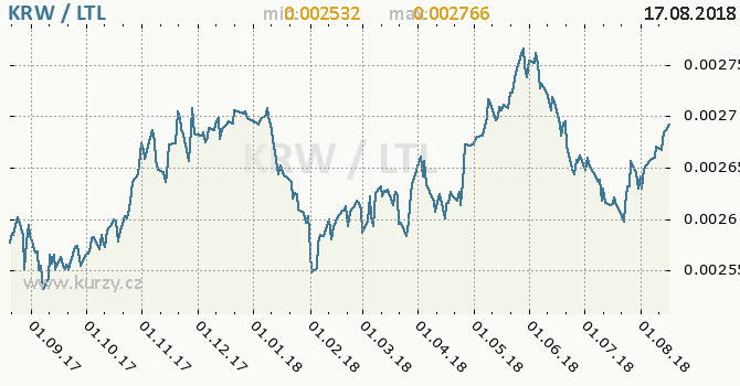 Vývoj kurzu KRW/LTL - graf