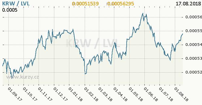 Vývoj kurzu KRW/LVL - graf