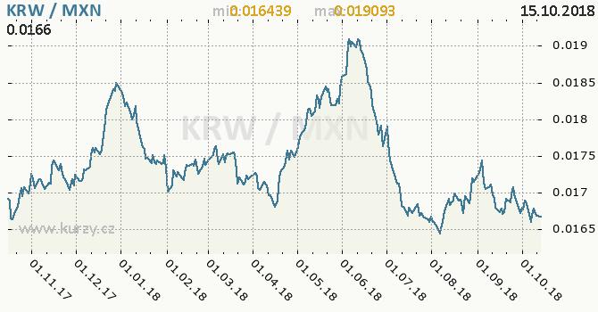 Vývoj kurzu KRW/MXN - graf