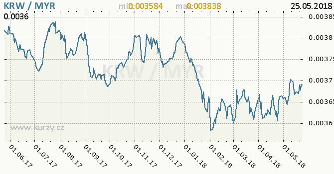 Vývoj kurzu KRW/MYR - graf
