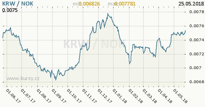 Vývoj kurzu KRW/NOK - graf