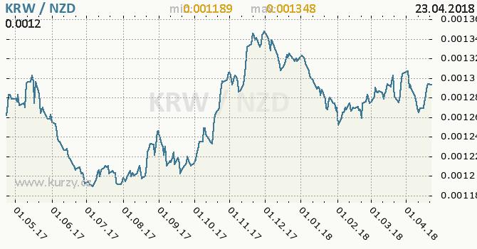 Vývoj kurzu KRW/NZD - graf