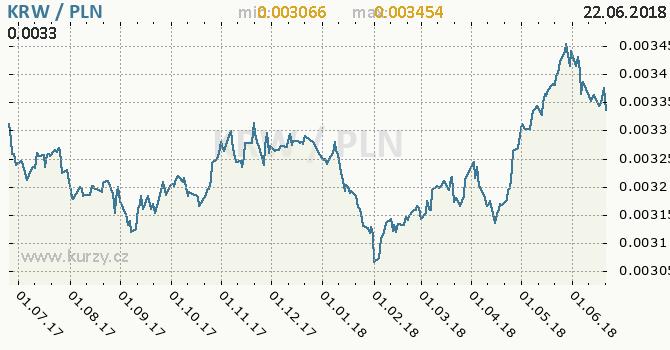 Vývoj kurzu KRW/PLN - graf
