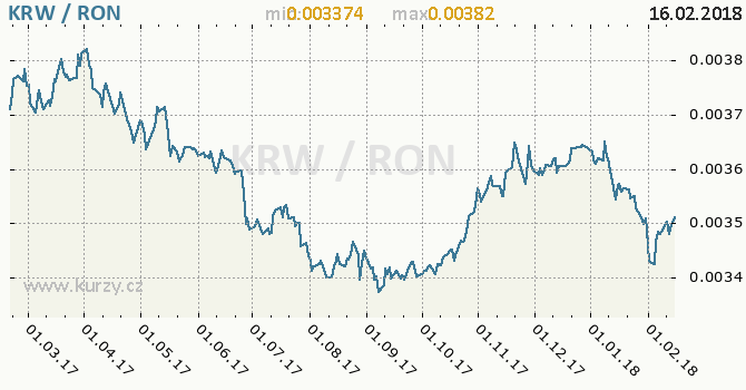 Graf rumunský nový lei a jihokorejský won