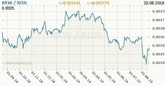 Vývoj kurzu KRW/RON - graf