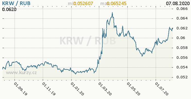 Vývoj kurzu KRW/RUB - graf