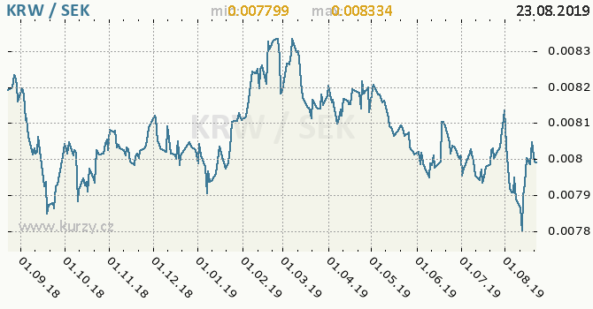 Vývoj kurzu KRW/SEK - graf