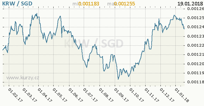 Graf singapurský dolar a jihokorejský won
