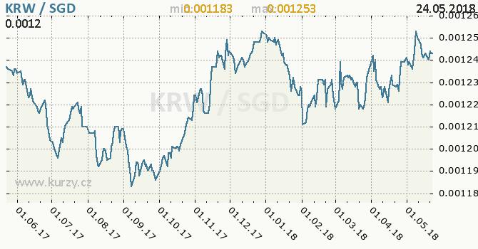 Vývoj kurzu KRW/SGD - graf