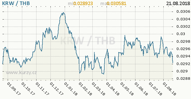 Vývoj kurzu KRW/THB - graf