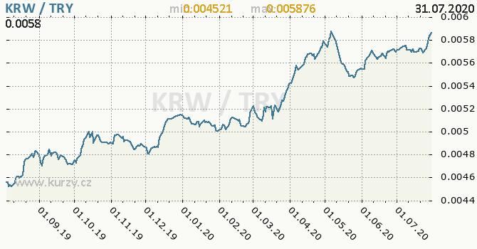 Vývoj kurzu KRW/TRY - graf