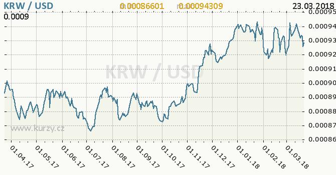 Vývoj kurzu KRW/USD - graf