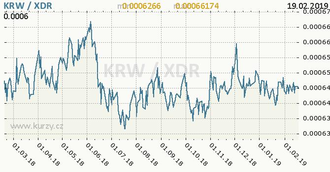 Vývoj kurzu KRW/XDR - graf